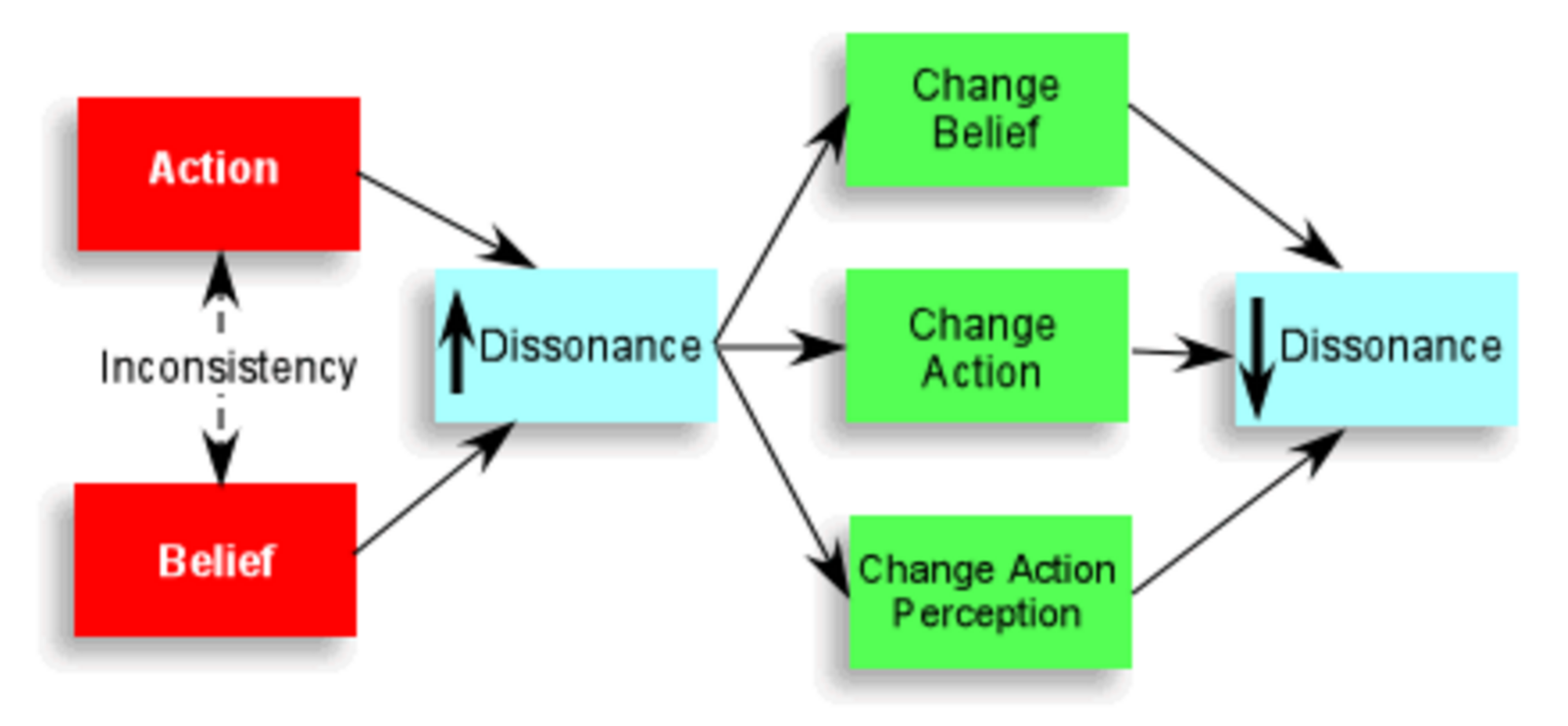 the use of cognitive dissonance in marketing Dissonance in marketing causes a conflict or tension within a consumer considering a product purchase cognitive dissonance definition.